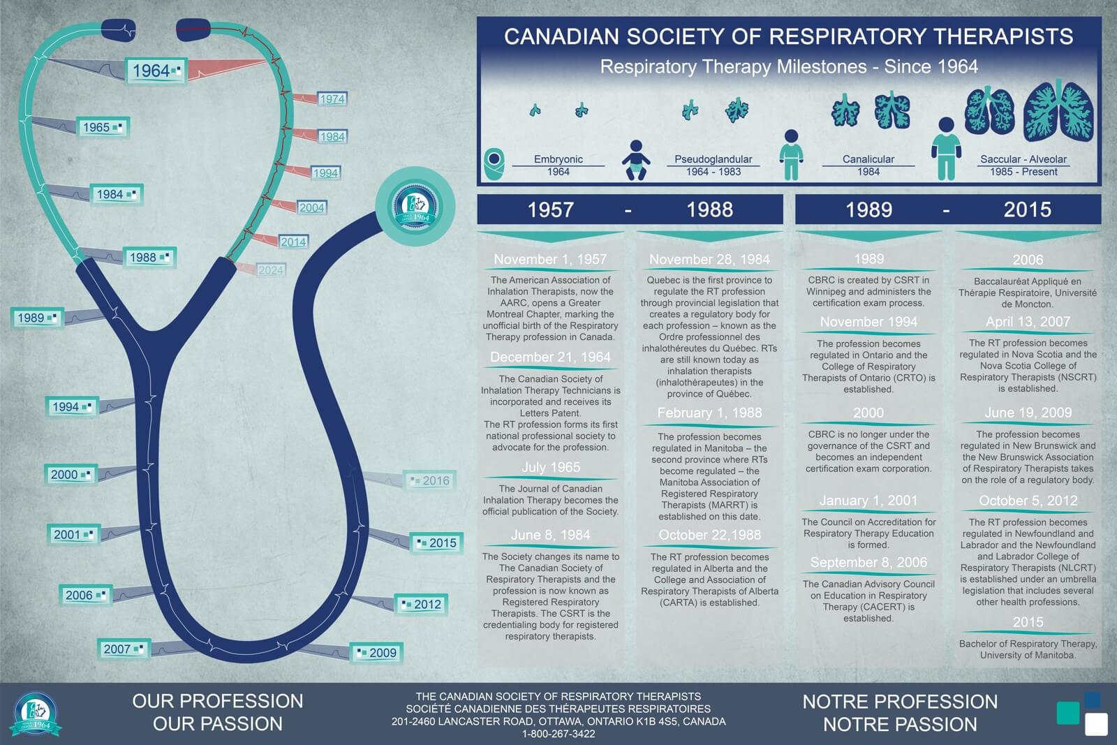CSRT_Milestone_Infographic
